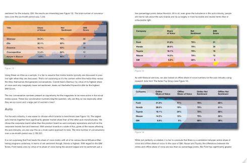 Inside of Razorfish's Social Influence Marketing Report